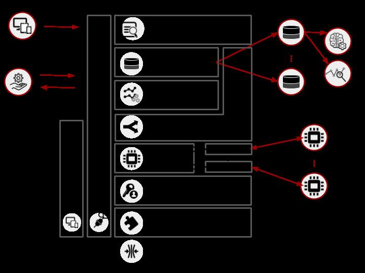 Architecture — dojot 0 0 0 documentation